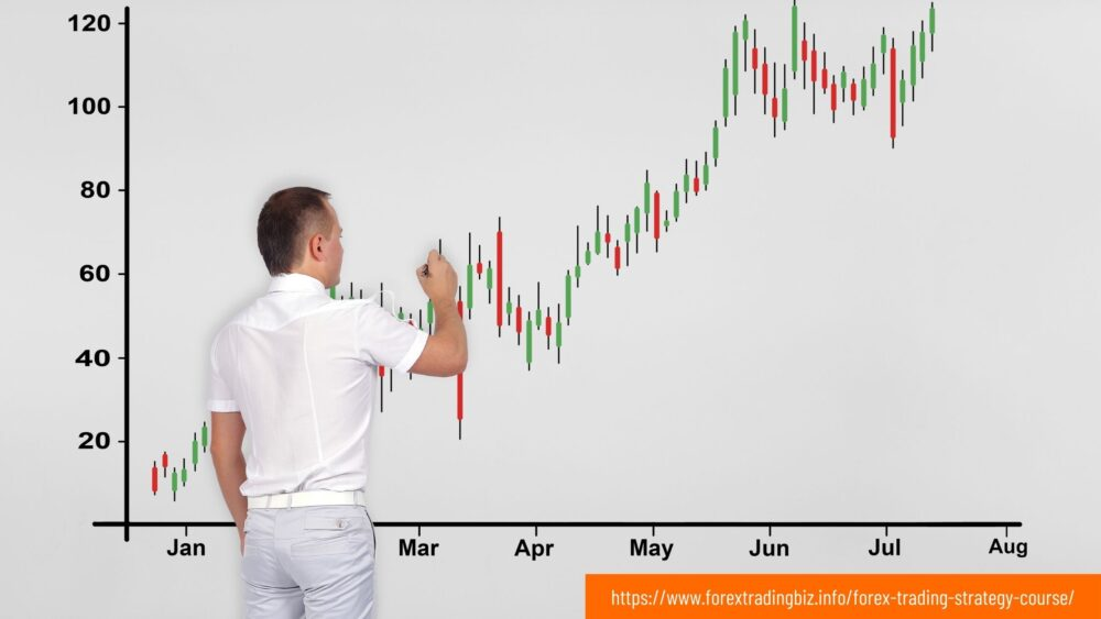 Forex Trading Strategy Course – How to Choose The Best One